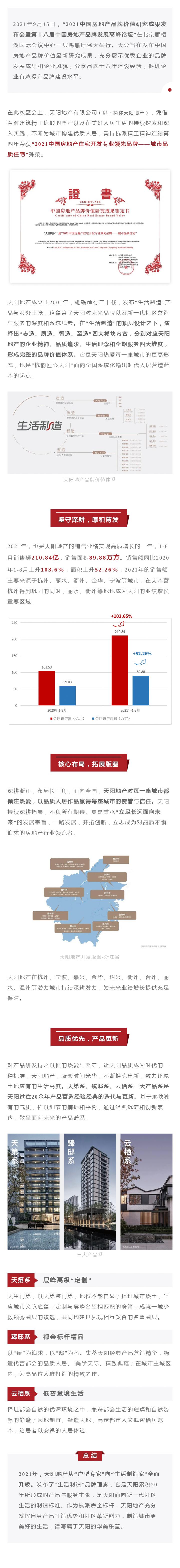 """高光时刻丨天阳地产荣获""""2021中国房地产住宅开发专业领先品牌""""TOP6.jpg"""